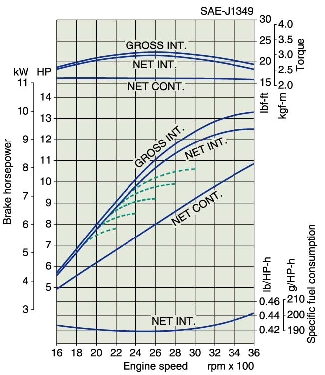 Kubota Z482 performance curve